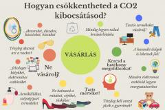 zeroco2_kibocsatas_tippek1