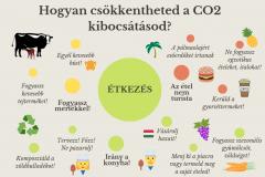 zeroco2_kibocsatas_tippek2