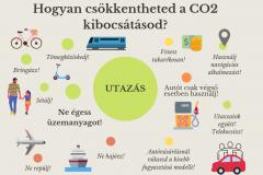 zeroco2_kibocsatas_tippek4